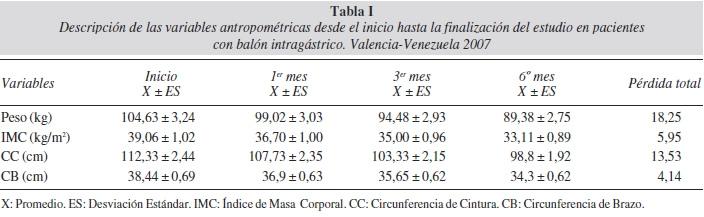 Efecto del balón intragástrico como método alternativo en la pérdida de peso en pacientes obesos