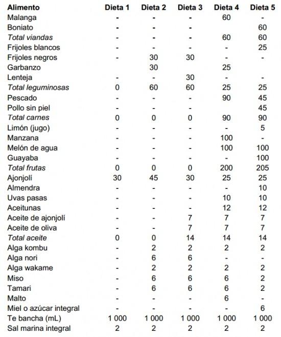 Caracterización y evaluación nutricional de las dietas macrobióticas Ma-Pi