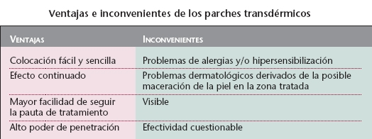 Parches transdérmicos