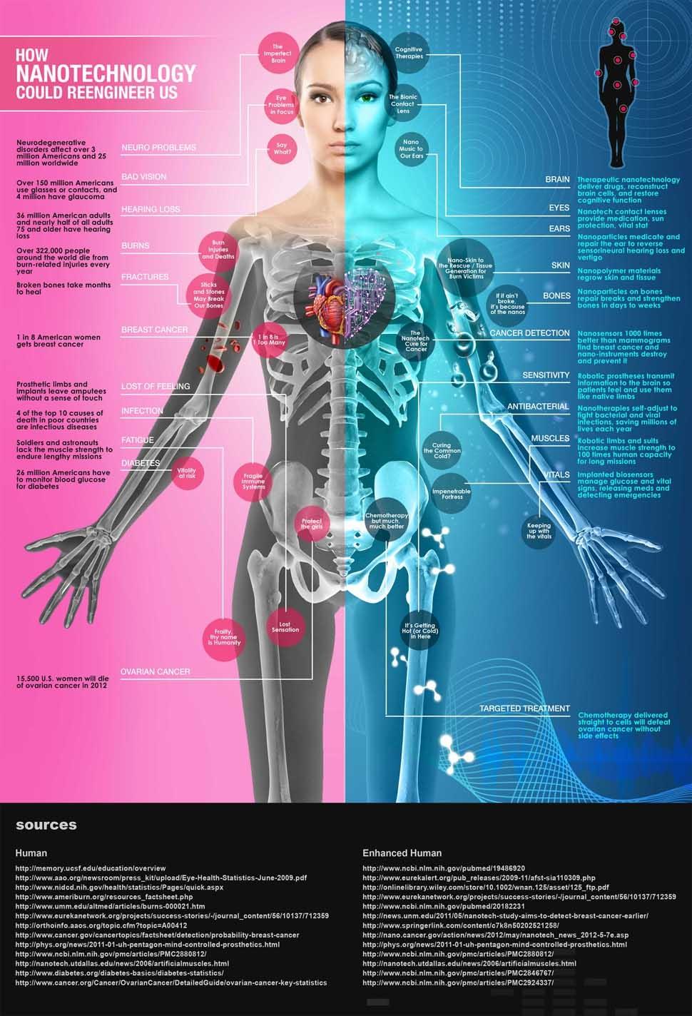Este infográfico muestra cómo la nanotecnología podría transformar (y curar) nuestros cuerpos